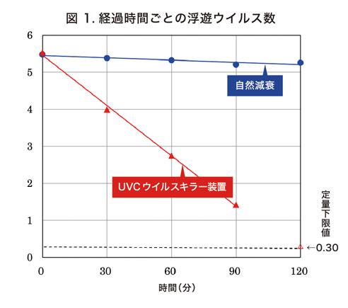 UVCキラー